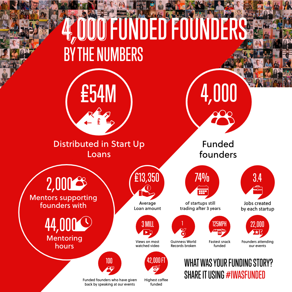 The infographic about 4000 funded founders